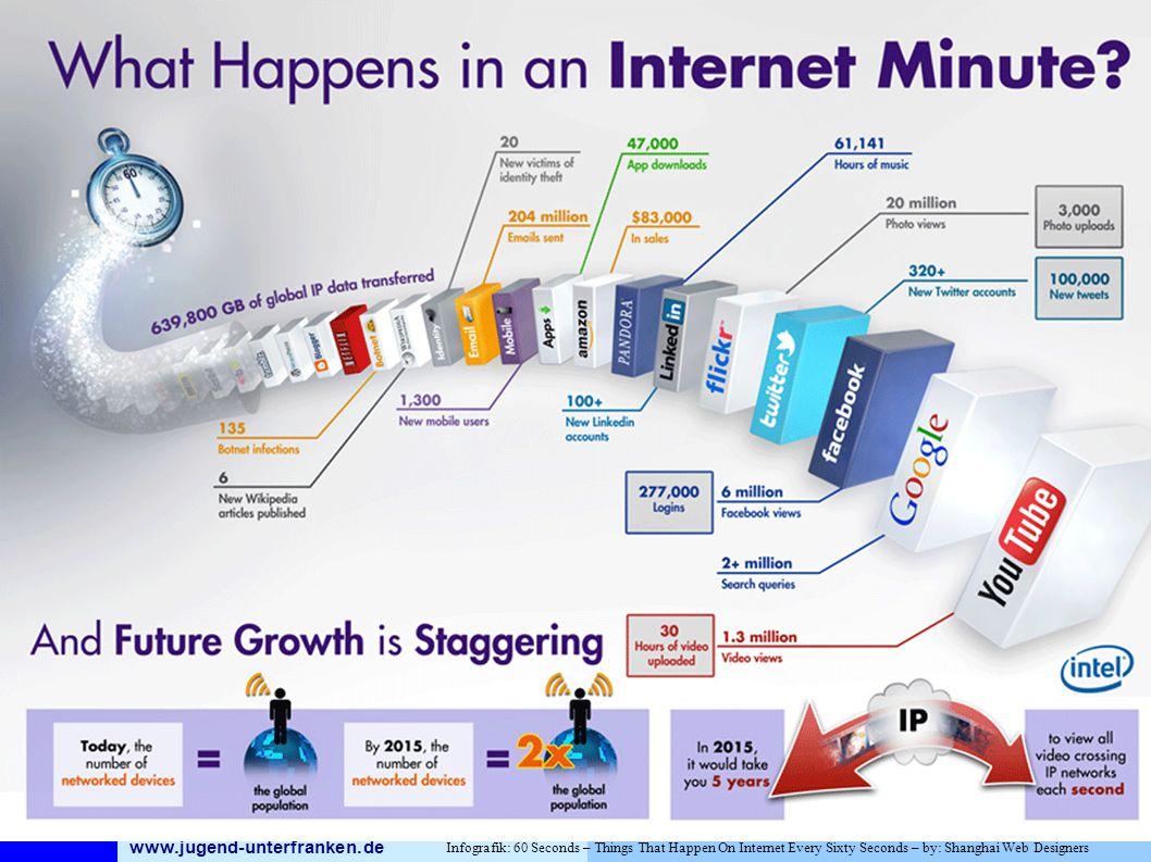 www.jugend-unterfranken.de Bezirksjugendring Unterfranken Medienfachberatung Infografik: 60 Seconds – Things That Happen On Internet Every Sixty Seconds – by: Shanghai Web Designers