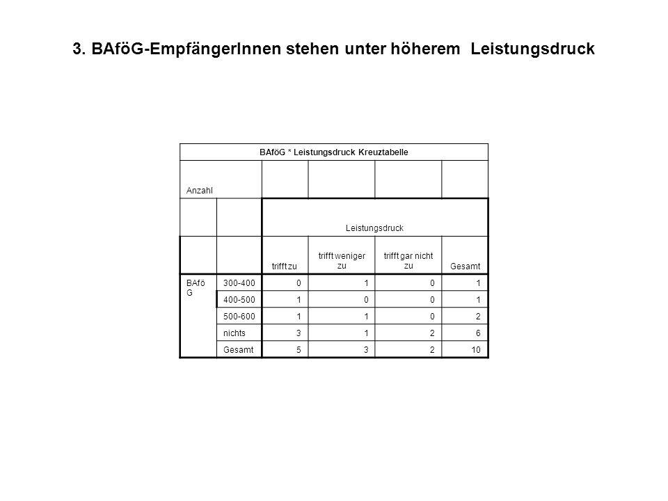 3. BAföG-EmpfängerInnen stehen unter höherem Leistungsdruck BAföG * Leistungsdruck Kreuztabelle Anzahl Leistungsdruck trifft zu trifft weniger zu trif