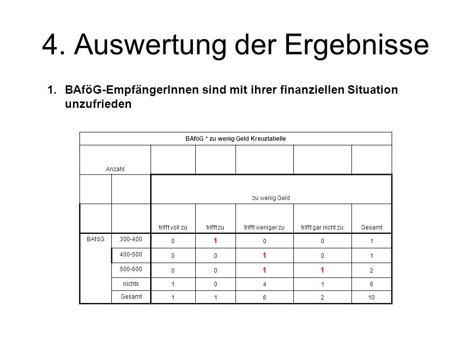 4. Auswertung der Ergebnisse BAföG * zu wenig Geld Kreuztabelle Anzahl zu wenig Geld trifft voll zutrifft zutrifft weniger zutrifft gar nicht zuGesamt