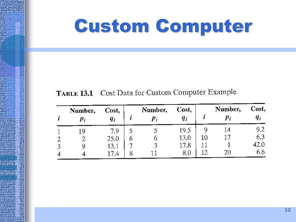 10 Custom Computer