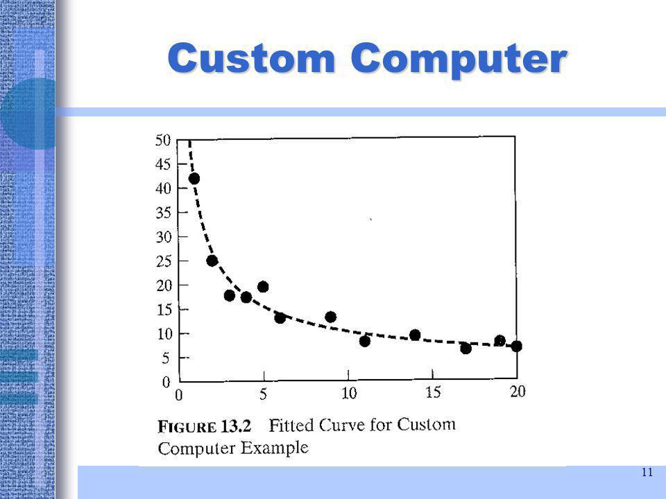 11 Custom Computer