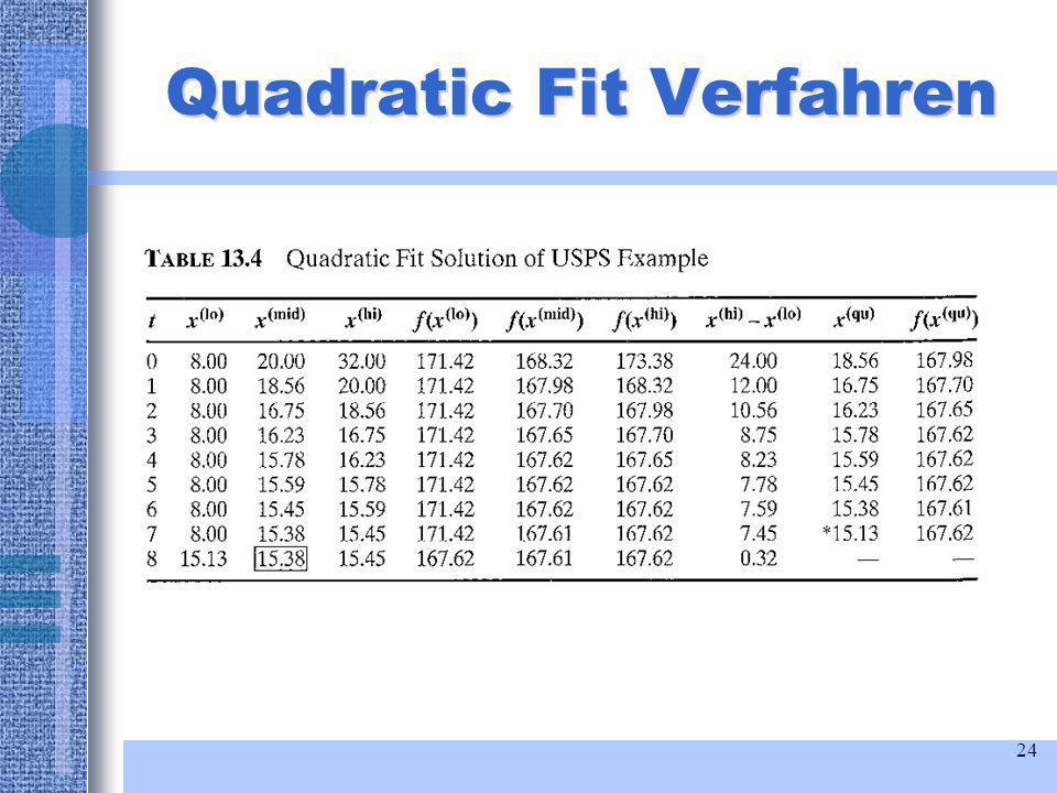 24 Quadratic Fit Verfahren