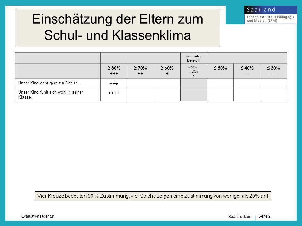 Seite 2 Evaluationsagentur Saarbrücken, Einschätzung der Eltern zum Schul- und Klassenklima neutraler Bereich 80% +++ 70% ++ 60% + <60% - >50% x 50% - 40% -- 30% --- Unser Kind geht gern zur Schule.