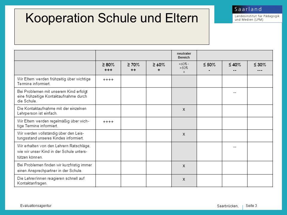 Seite 3 Evaluationsagentur Saarbrücken, Kooperation Schule und Eltern neutraler Bereich 80% +++ 70% ++ 60% + <60% - >50% x 50% - 40% -- 30% --- Wir Eltern werden frühzeitig über wichtige Termine informiert.