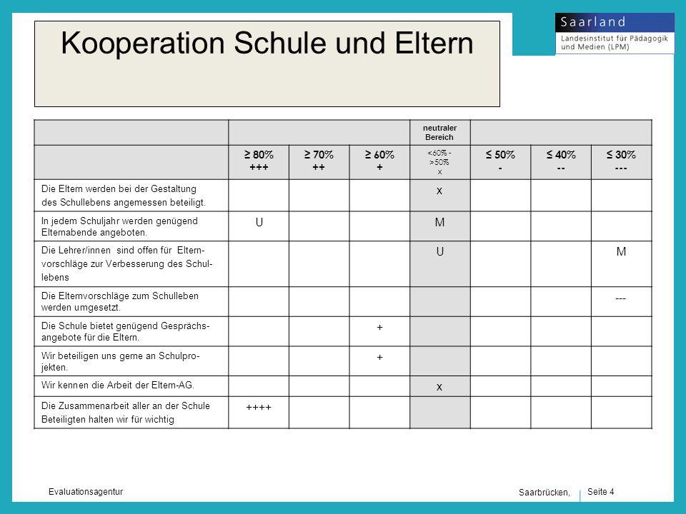 Seite 4 Evaluationsagentur Saarbrücken, Kooperation Schule und Eltern neutraler Bereich 80% +++ 70% ++ 60% + <60% - >50% x 50% - 40% -- 30% --- Die Eltern werden bei der Gestaltung des Schullebens angemessen beteiligt.