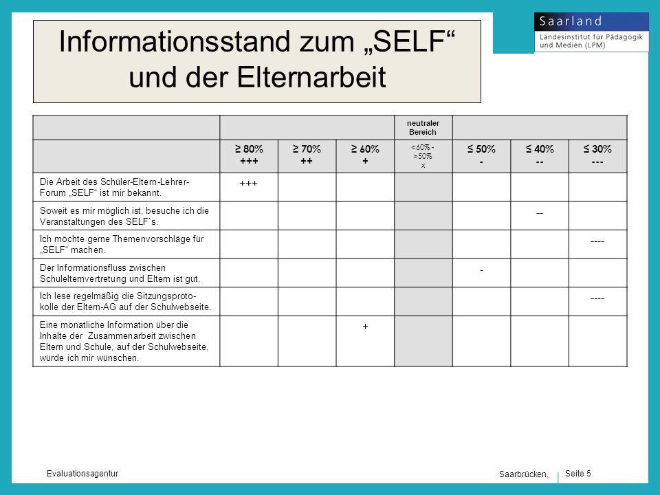 Seite 5 Evaluationsagentur Saarbrücken, Informationsstand zum SELF und der Elternarbeit neutraler Bereich 80% +++ 70% ++ 60% + <60% - >50% x 50% - 40% -- 30% --- Die Arbeit des Schüler-Eltern-Lehrer- Forum SELF ist mir bekannt.