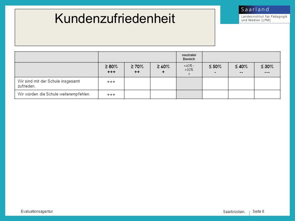 Seite 6 Evaluationsagentur Saarbrücken, Kundenzufriedenheit neutraler Bereich 80% +++ 70% ++ 60% + <60% - >50% x 50% - 40% -- 30% --- Wir sind mit der Schule insgesamt zufrieden.