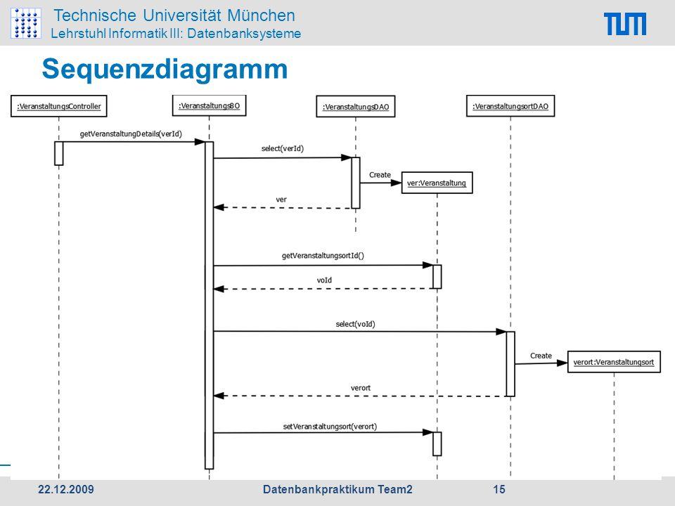 Technische Universität München Lehrstuhl Informatik III: Datenbanksysteme Sequenzdiagramm 22.12.2009 15 Datenbankpraktikum Team2