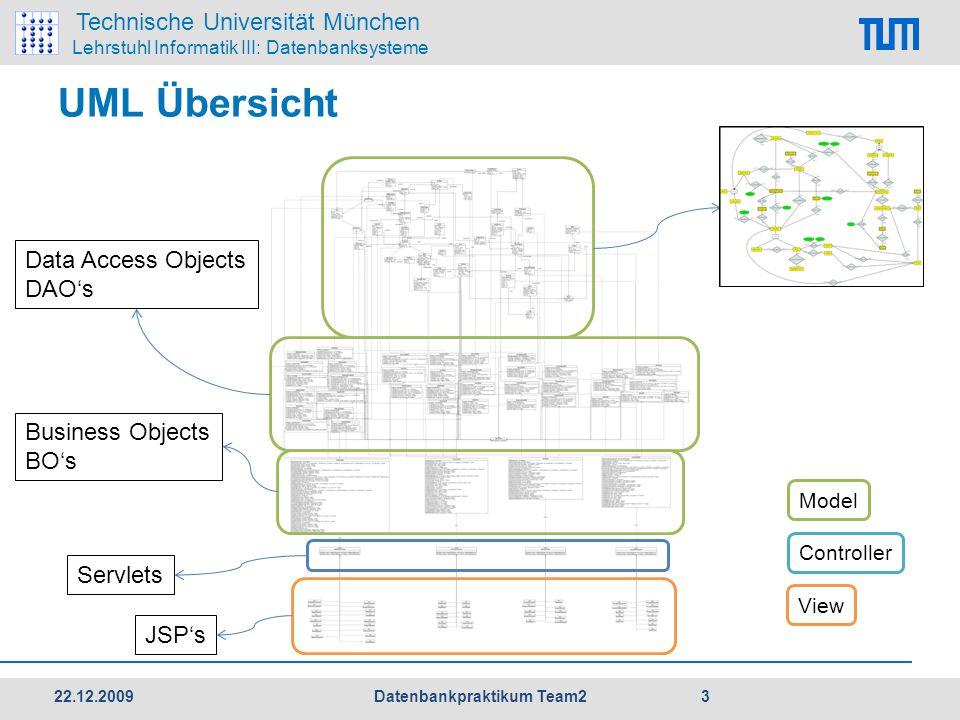 Technische Universität München Lehrstuhl Informatik III: Datenbanksysteme UML Übersicht Data Access Objects DAO's Business Objects BO's Servlets JSP's Model Controller View 22.12.2009 3 Datenbankpraktikum Team2