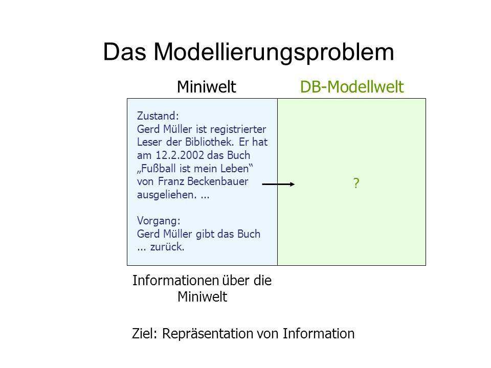 Das Modellierungsproblem Ziel: Repräsentation von Information ? Zustand: Gerd Müller ist registrierter Leser der Bibliothek. Er hat am 12.2.2002 das B