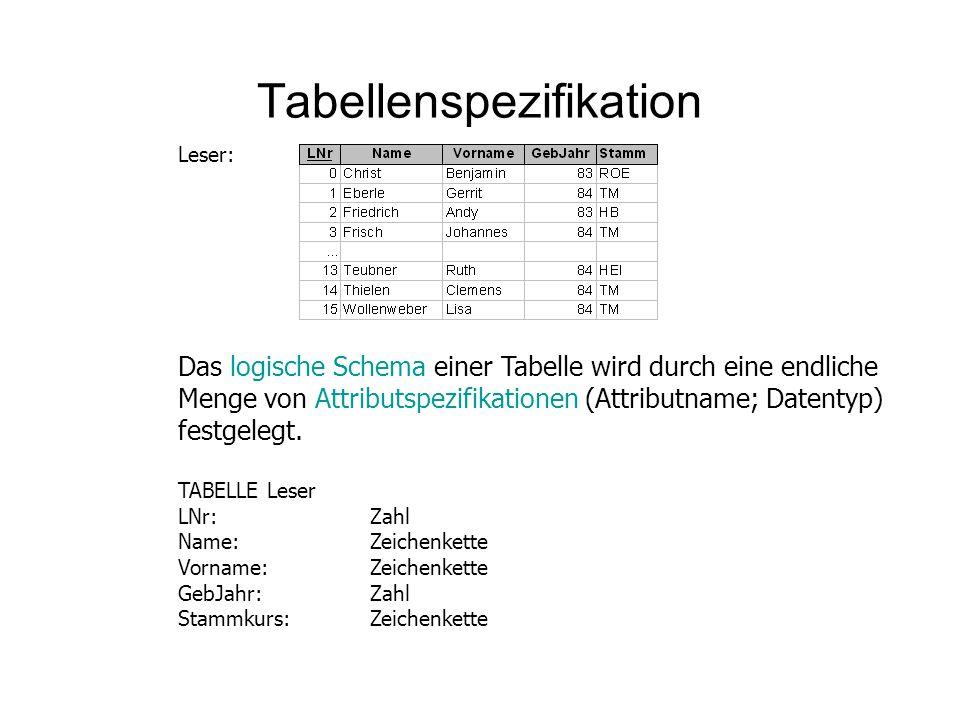 Tabellenspezifikation Leser: Das logische Schema einer Tabelle wird durch eine endliche Menge von Attributspezifikationen (Attributname; Datentyp) fes