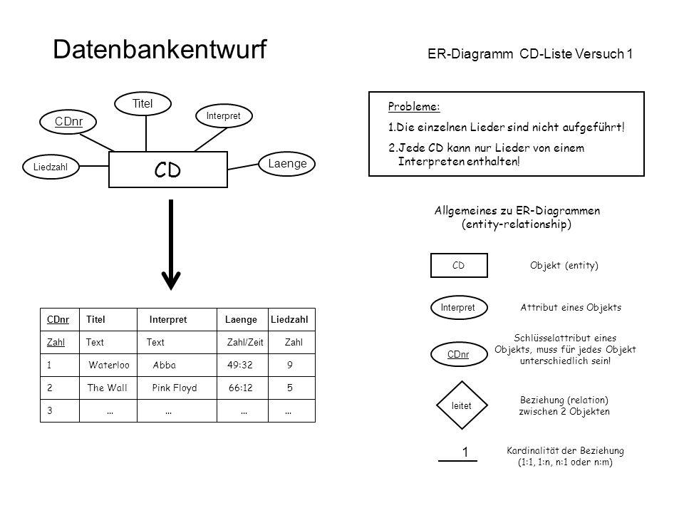 Datenbankentwurf ER-Diagramm CD-Liste Versuch 1 CD Laenge Interpret Titel CDnr Liedzahl CDnr Titel Interpret Laenge Liedzahl 1 Waterloo Abba 49:32 9 2