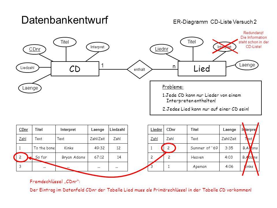 Datenbankentwurf ER-Diagramm CD-Liste Versuch 2 CD Laenge Interpret Titel CDnr Liedzahl Lied Laenge Interpret Titel Liednr Redundanz! Die Information