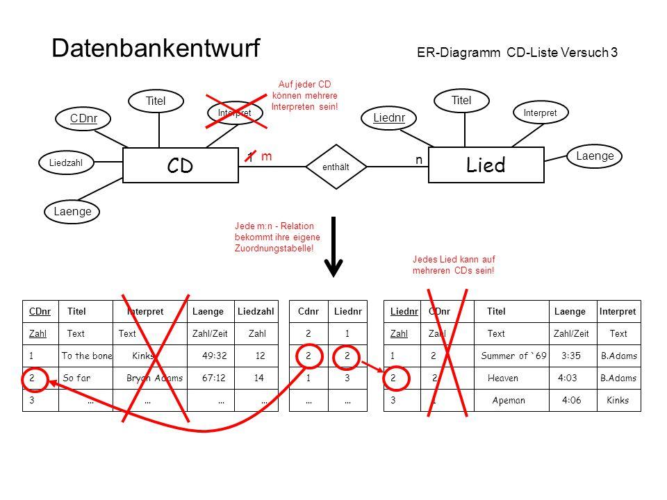 Datenbankentwurf ER-Diagramm CD-Liste Versuch 3 CD Laenge Interpret Titel CDnr Liedzahl Lied Laenge Interpret Titel Liednr enthält 1 n m Auf jeder CD