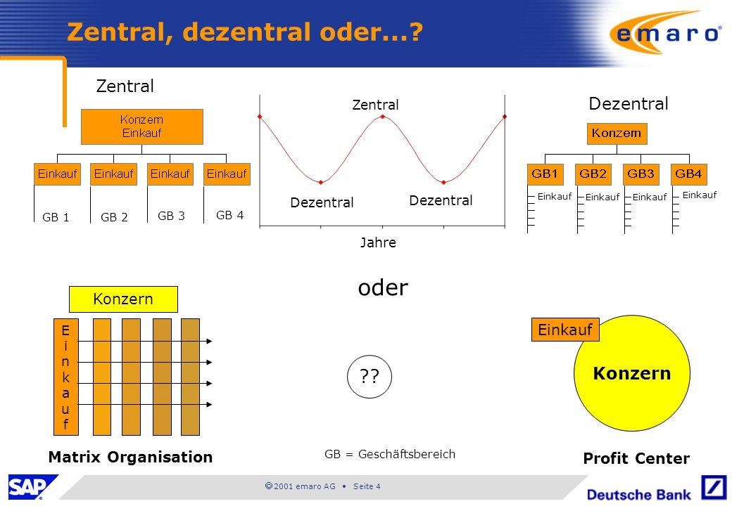  2001 emaro AG • Seite 4 Zentral, dezentral oder...? Zentral Dezentral Jahre Zentral oder ?? EinkaufEinkauf Konzern Einkauf Matrix Organisation Profi