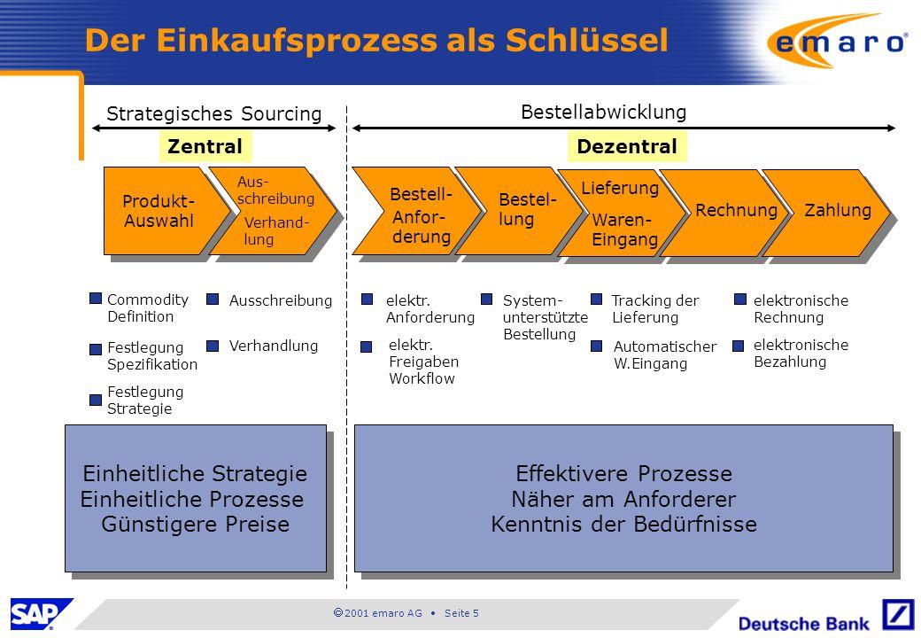  2001 emaro AG • Seite 5 Der Einkaufsprozess als Schlüssel Produkt- Auswahl Produkt- Auswahl Strategisches Sourcing ZentralDezentral Bestellabwicklun