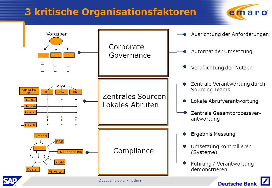  2001 emaro AG • Seite 8 3 kritische Organisationsfaktoren Corporate Governance Zentrales Sourcen Lokales Abrufen Compliance Ausrichtung der Anforder