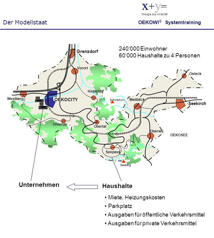 Der Modellstaat x + y = Ökologie plus Wirtschaft OEKOWI ® Systemtraining 240'000 Einwohner 60'000 Haushalte zu 4 Personen Unternehmen Haushalte • Miet