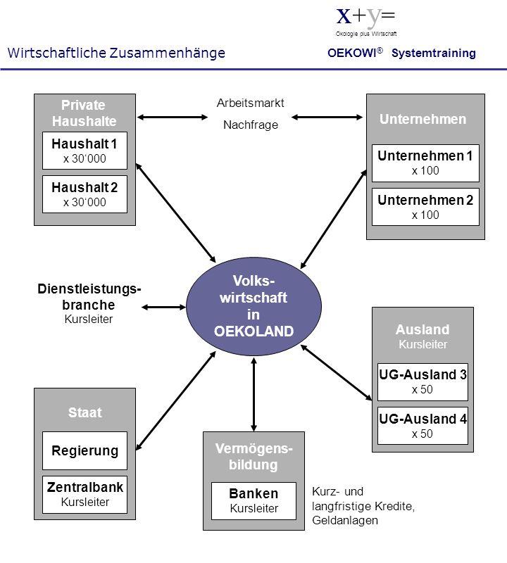 Wirtschaftliche Zusammenhänge x + y = Ökologie plus Wirtschaft OEKOWI ® Systemtraining Volks- wirtschaft in OEKOLAND Unternehmen 2 x 100 Unternehmen 1