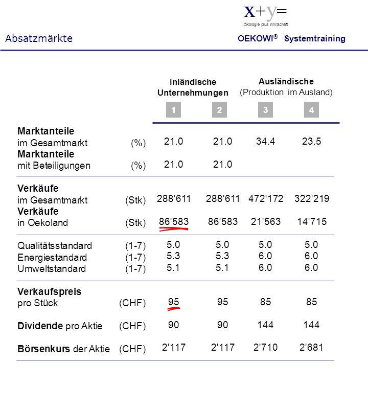Marktanteile im Gesamtmarkt(%) Marktanteile mit Beteiligungen(%) Verkäufe im Gesamtmarkt(Stk) Verkäufe in Oekoland(Stk) Qualitätsstandard (1-7) Energi