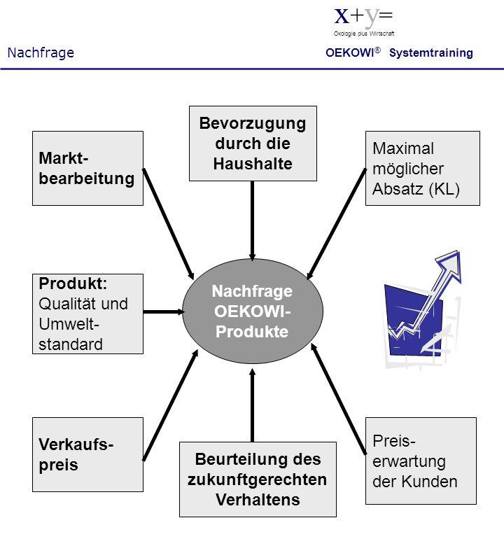Markt- bearbeitung Produkt: Qualität und Umwelt- standard Verkaufs- preis Bevorzugung durch die Haushalte Beurteilung des zukunftgerechten Verhaltens