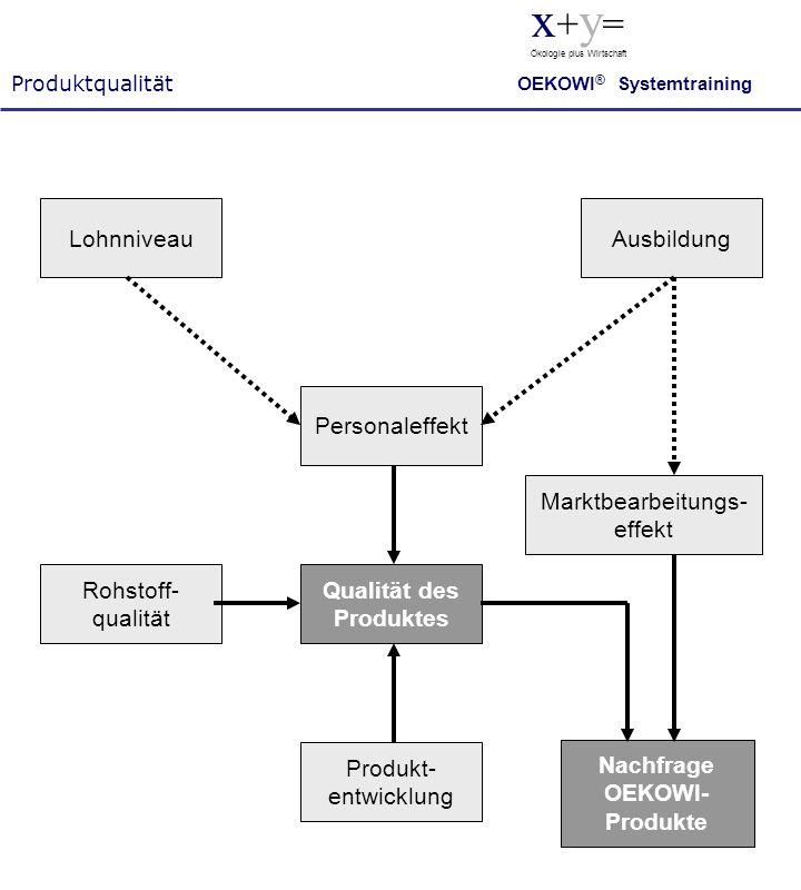 Rohstoff- qualität Qualität des Produktes Produkt- entwicklung Personaleffekt Marktbearbeitungs- effekt Nachfrage OEKOWI- Produkte LohnniveauAusbildun