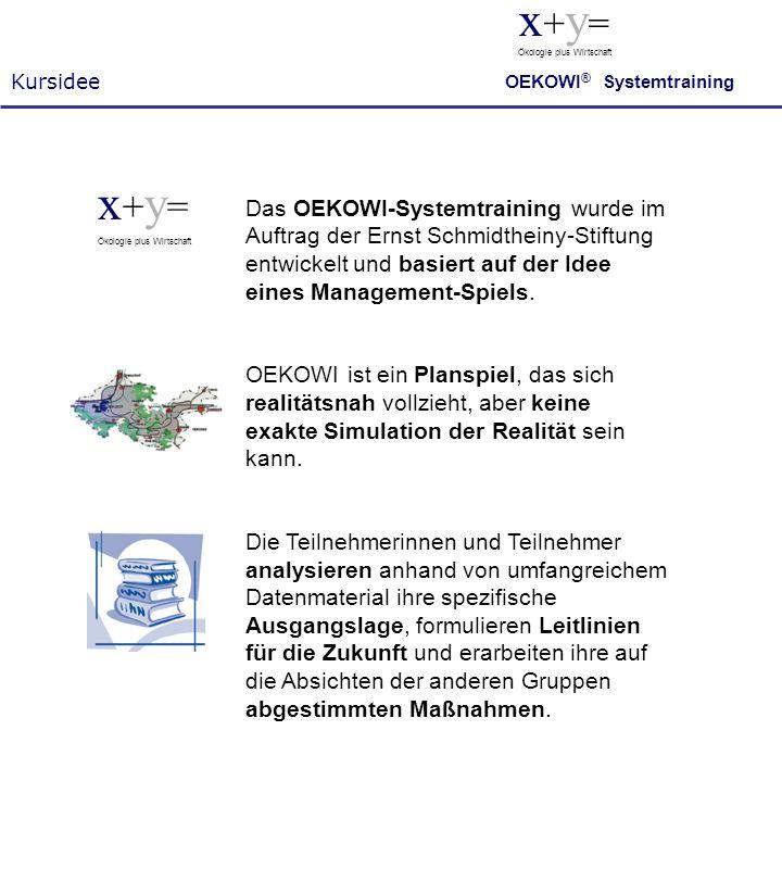 Kursidee x + y = Ökologie plus Wirtschaft OEKOWI ® Systemtraining Das OEKOWI-Systemtraining wurde im Auftrag der Ernst Schmidtheiny-Stiftung entwickel