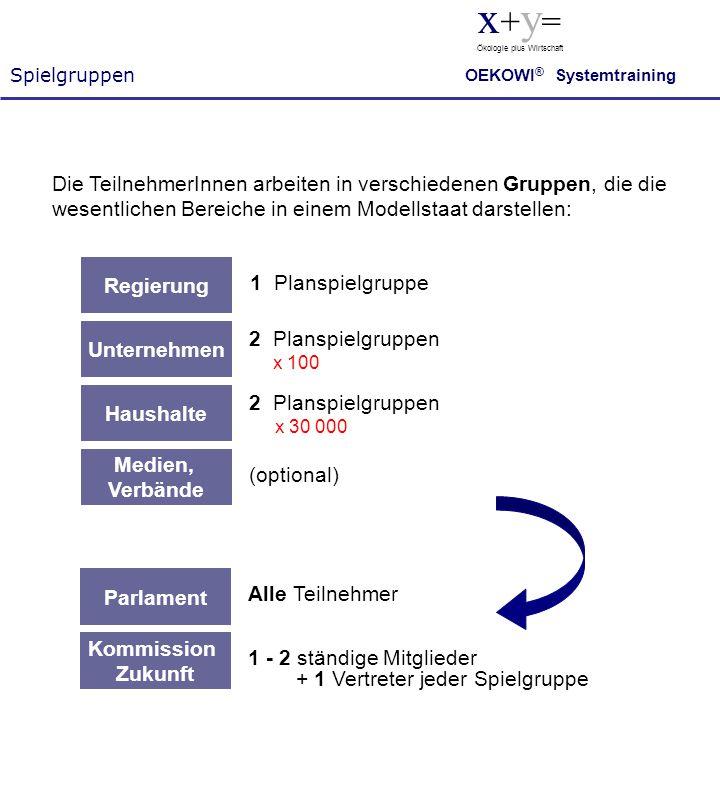 Spielgruppen x + y = Ökologie plus Wirtschaft OEKOWI ® Systemtraining Haushalte Regierung Parlament Kommission Zukunft Unternehmen Medien, Verbände 1