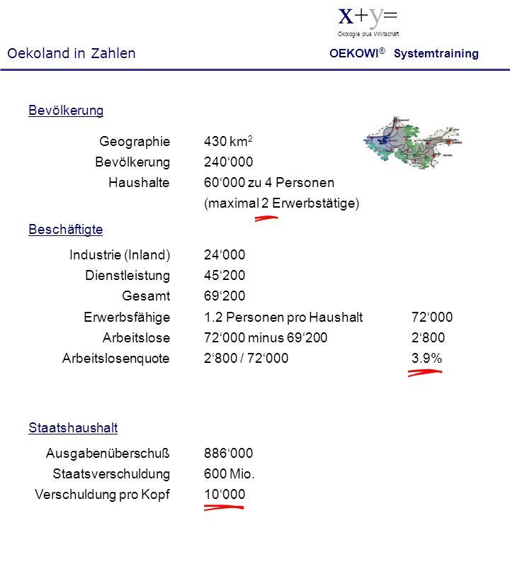 Oekoland in Zahlen x + y = Ökologie plus Wirtschaft OEKOWI ® Systemtraining 1.2 Personen pro Haushalt 72'000 72'000 minus 69'200 2'800 2'800 / 72'000