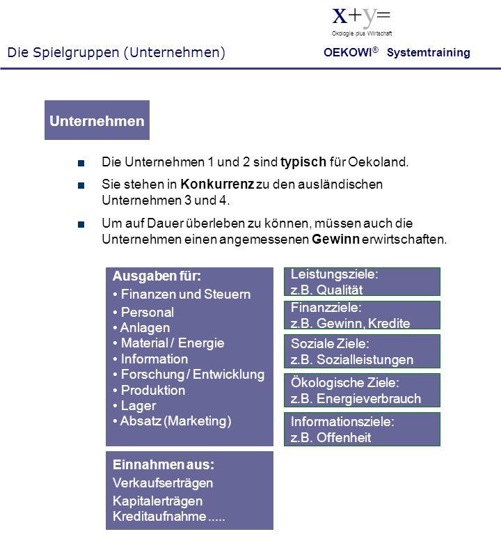Die Spielgruppen (Unternehmen) x + y = Ökologie plus Wirtschaft OEKOWI ® Systemtraining Unternehmen Die Unternehmen 1 und 2 sind typisch für Oekoland.