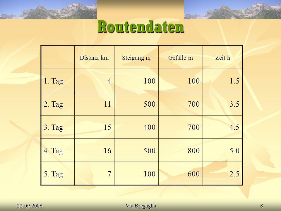 22.09.2006Via Bregaglia8 Routendaten Distanz km Steigung m Gefälle m Zeit h 1. Tag 41001001.5 2. Tag 115007003.5 3. Tag 154007004.5 4. Tag 165008005.0