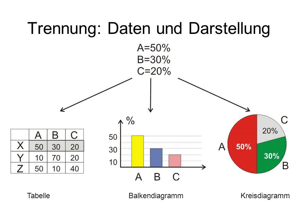 Trennung: Daten und Darstellung TabelleBalkendiagrammKreisdiagramm