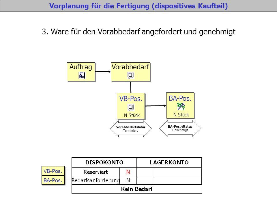 3. Ware für den Vorabbedarf angefordert und genehmigt VB-Pos.