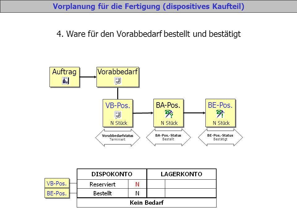 4. Ware für den Vorabbedarf bestellt und bestätigt Vorplanung für die Fertigung (dispositives Kaufteil) VB-Pos. BE-Pos. Auftrag Vorabbedarf VB-Pos. N