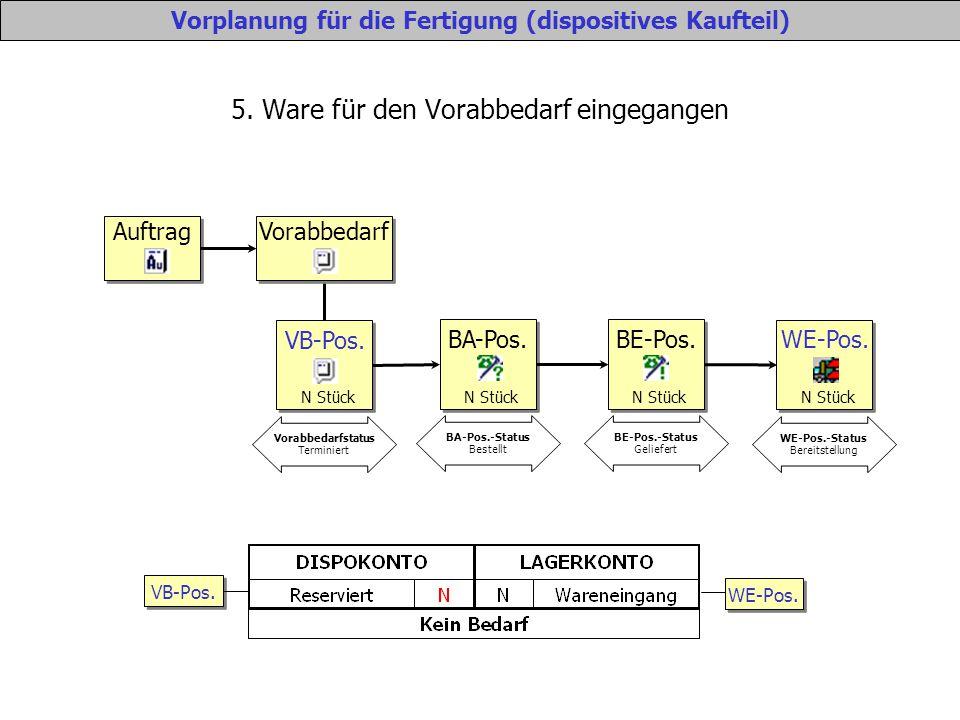 5. Ware für den Vorabbedarf eingegangen Vorplanung für die Fertigung (dispositives Kaufteil) VB-Pos. WE-Pos. Auftrag Vorabbedarf VB-Pos. N Stück Vorab