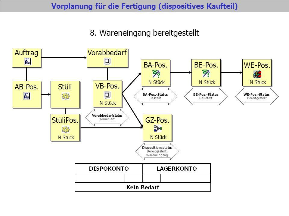 8. Wareneingang bereitgestellt Vorplanung für die Fertigung (dispositives Kaufteil) Auftrag Vorabbedarf VB-Pos. N Stück Vorabbedarfstatus Terminiert B
