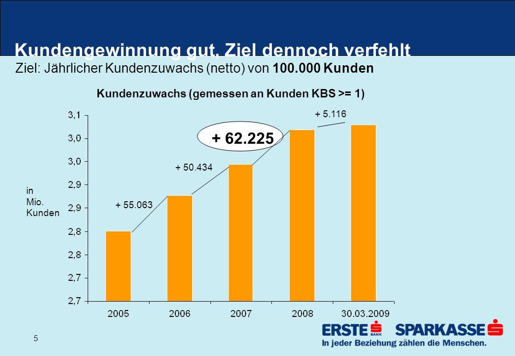 5 Kundengewinnung gut, Ziel dennoch verfehlt Ziel: Jährlicher Kundenzuwachs (netto) von 100.000 Kunden in Mio.