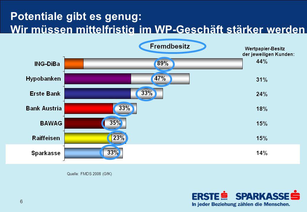 17 A-Depots der Sparkassen im Vergleich Anteil A-Depot an der Bilanz- summe (Ende 2008 ) Sparkassen 1-51 Zielkorridor: 10-15%