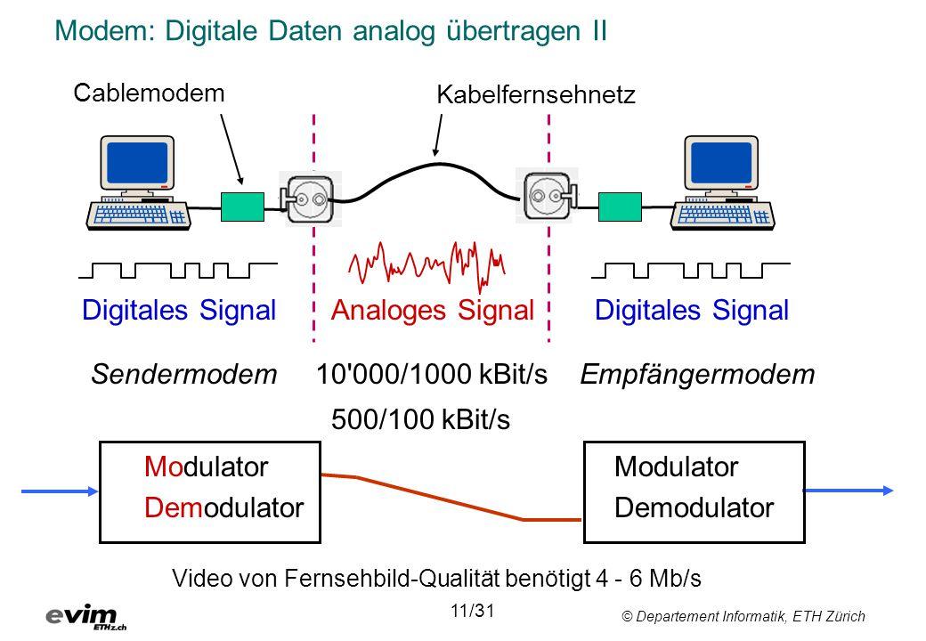 © Departement Informatik, ETH Zürich Modem: Digitale Daten analog übertragen II Digitales Signal Analoges Signal Digitales Signal Sendermodem10'000/10