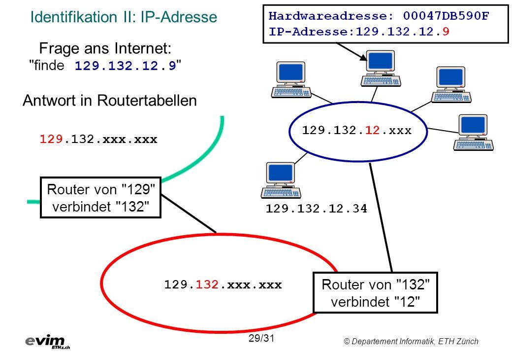 © Departement Informatik, ETH Zürich Identifikation II: IP-Adresse Router von