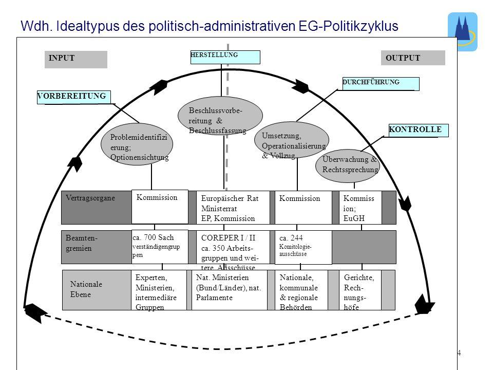 4. SitzungTutorium zur Vorlesung: Grundzüge des politischen Systems der EU 4 Problemidentifizi erung; Optionensichtung OUTPUT VORBEREITUNG Überwachung