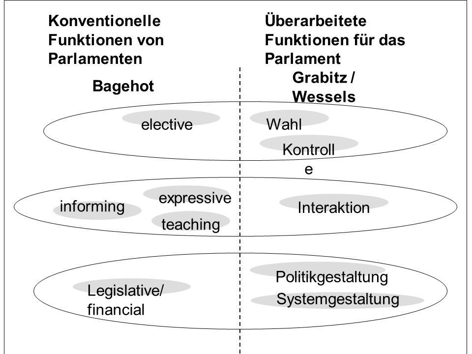 4. SitzungTutorium zur Vorlesung: Grundzüge des politischen Systems der EU Bagehot Grabitz / Wessels Interaktion expressive informing teaching Legisla