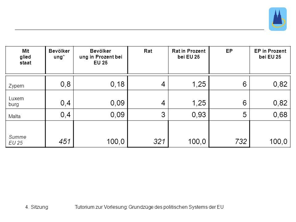 4. SitzungTutorium zur Vorlesung: Grundzüge des politischen Systems der EU Mit glied staat Bevölker ung* Bevölker ung in Prozent bei EU 25 RatRat in P