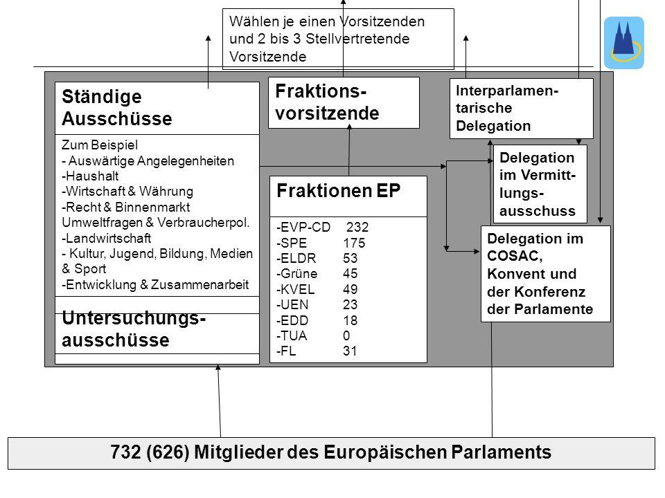 4. SitzungTutorium zur Vorlesung: Grundzüge des politischen Systems der EU 732 (626) Mitglieder des Europäischen Parlaments Wählen je einen Vorsitzend