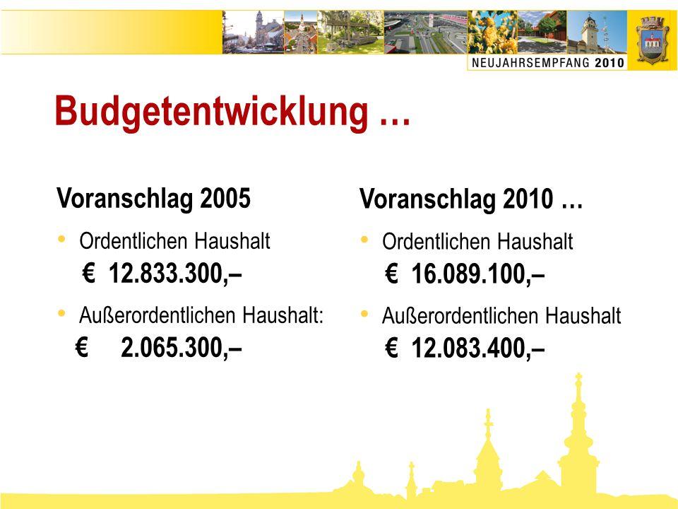 Budgetentwicklung … Voranschlag 2005 • Ordentlichen Haushalt € 12.833.300,– • Außerordentlichen Haushalt: € 2.065.300,– Voranschlag 2010 … • Ordentlic