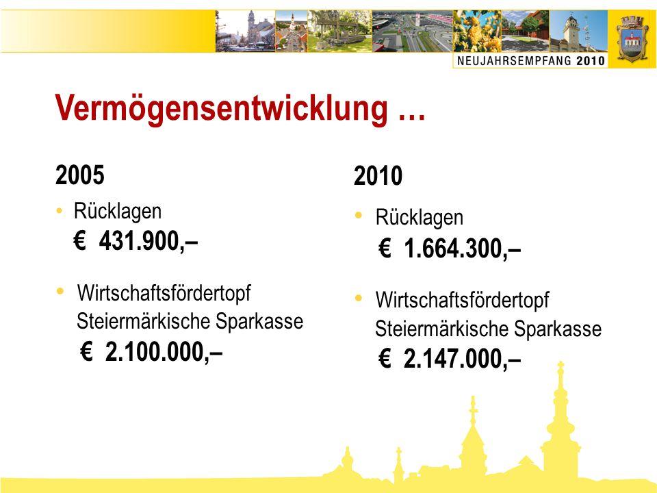 Vermögensentwicklung … 2005 • Rücklagen € 431.900,– • Wirtschaftsfördertopf Steiermärkische Sparkasse € 2.100.000,– 2010 • Rücklagen € 1.664.300,– • W