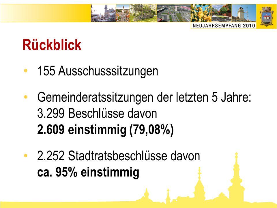 Rückblick • 155 Ausschusssitzungen • Gemeinderatssitzungen der letzten 5 Jahre: 3.299 Beschlüsse davon 2.609 einstimmig (79,08%) • 2.252 Stadtratsbesc