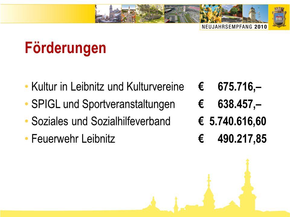 Förderungen • Kultur in Leibnitz und Kulturvereine € 675.716,– • SPIGL und Sportveranstaltungen € 638.457,– • Soziales und Sozialhilfeverband € 5.740.