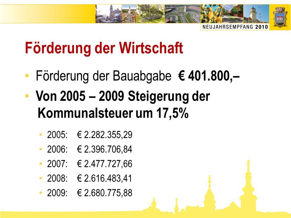 Förderung der Wirtschaft • Förderung der Bauabgabe € 401.800,– • Von 2005 – 2009 Steigerung der Kommunalsteuer um 17,5% • 2005: € 2.282.355,29 • 2006:
