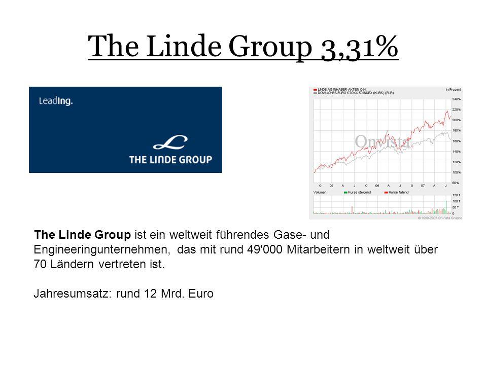 The Linde Group 3,31% The Linde Group ist ein weltweit führendes Gase- und Engineeringunternehmen, das mit rund 49 000 Mitarbeitern in weltweit über 70 Ländern vertreten ist.
